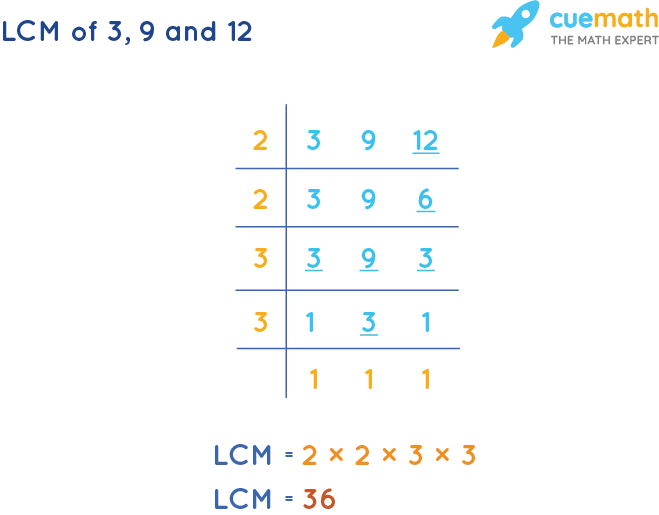 LCM of 3, 9, and 12 by Division Method