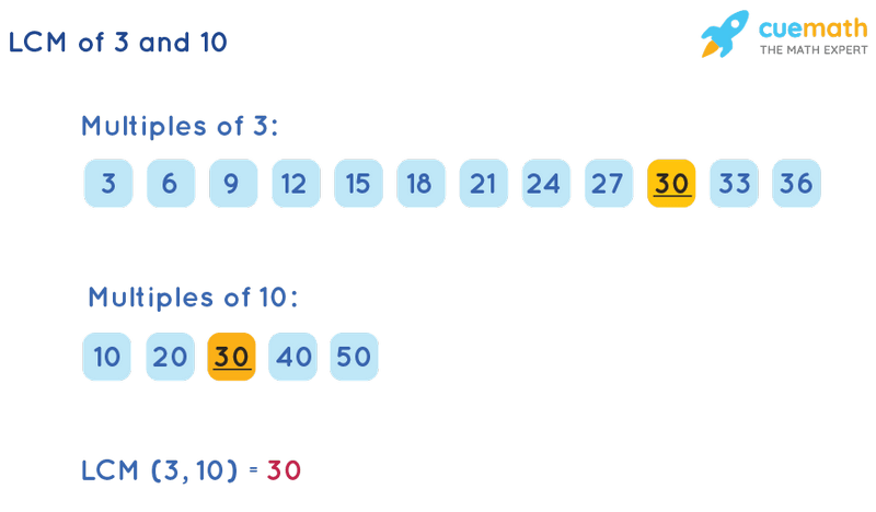 LCM of 3 and 10 by Listing Multiples Method