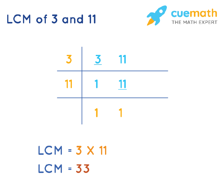 LCM of 3 and 11 by Division Method