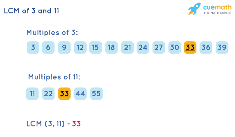 LCM of 3 and 11 by Listing Multiples Method