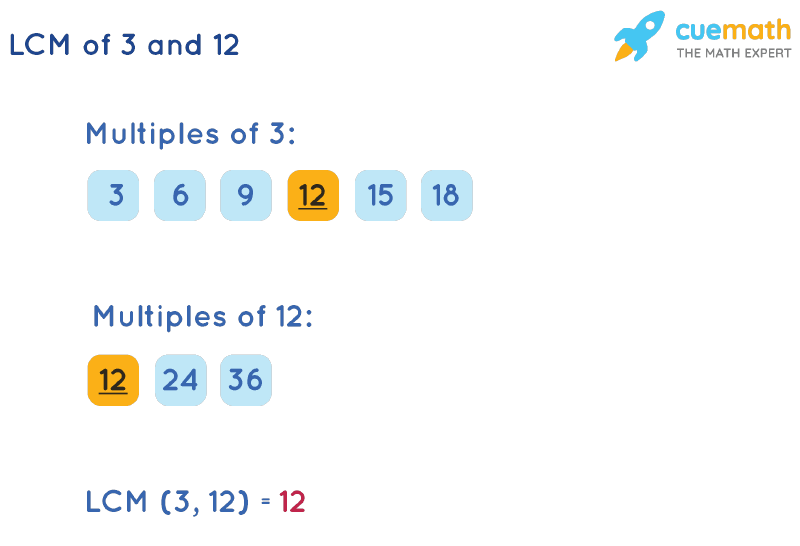 LCM of 3 and 12 by Listing Multiples Method