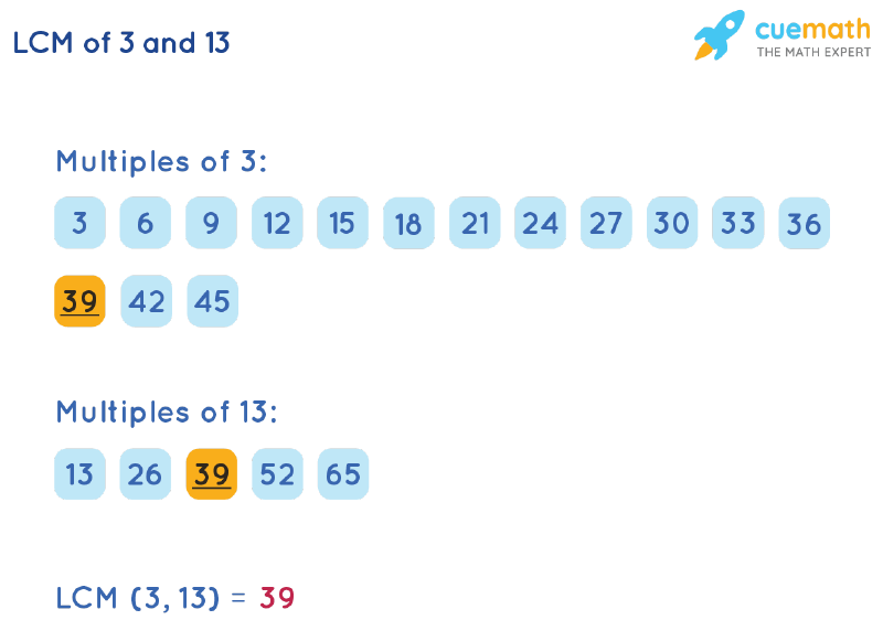 LCM of 3 and 13 by Listing Multiples Method