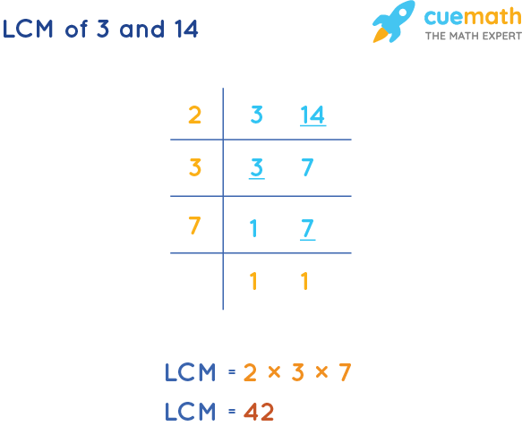 LCM of 3 and 14 by Division Method