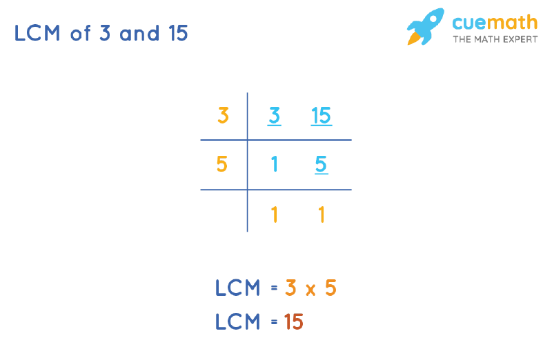 LCM of 3 and 15 by Division Method