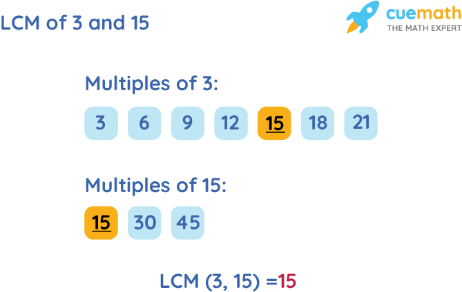 LCM of 3 and 15 by Listing Multiples Method