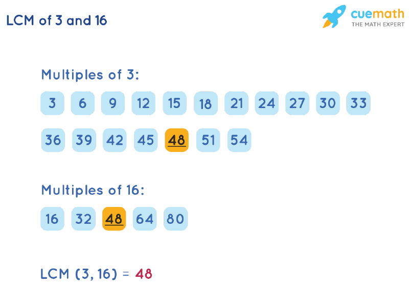 LCM of 3 and 16 by Listing Multiples Method