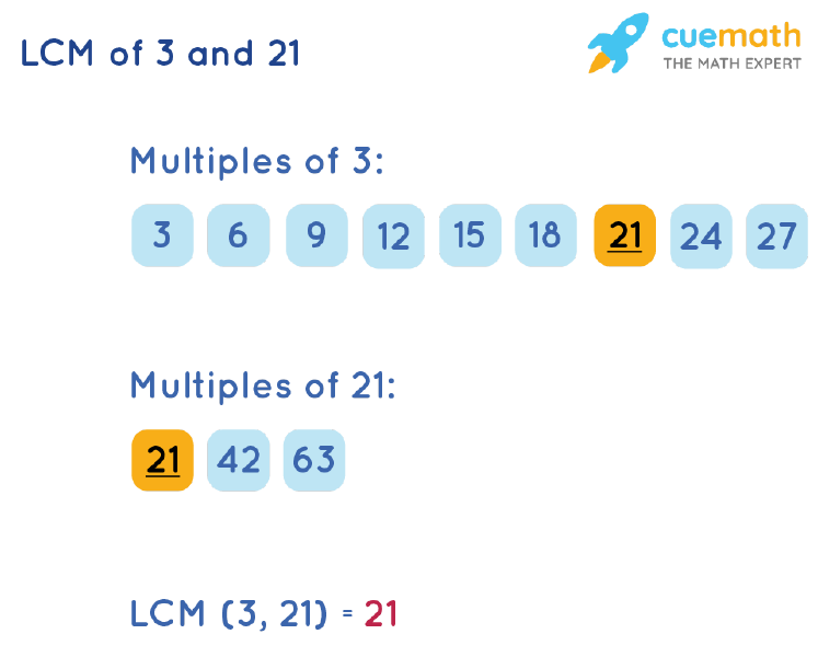 LCM of 3 and 21 by Listing Multiples Method