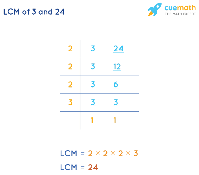 LCM of 3 and 24 by Division Method