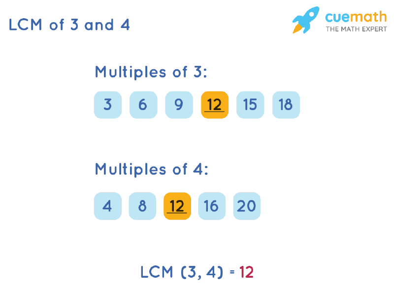 LCM of 3 and 4 by Listing Multiples Method