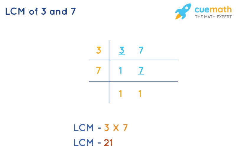 LCM of 3 and 7 by Division Method