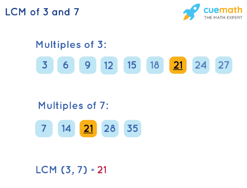 LCM of 3 and 7 by Listing Multiples Method