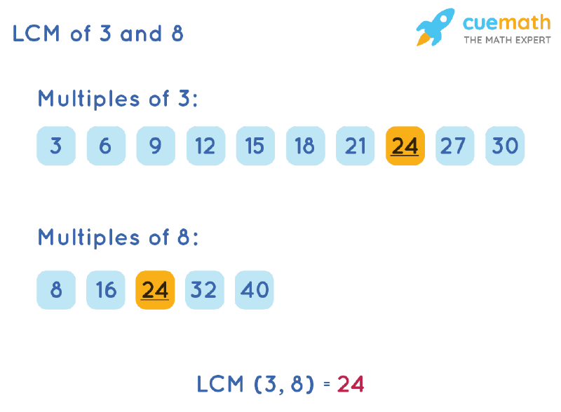 LCM of 3 and 8 by Listing Multiples Method