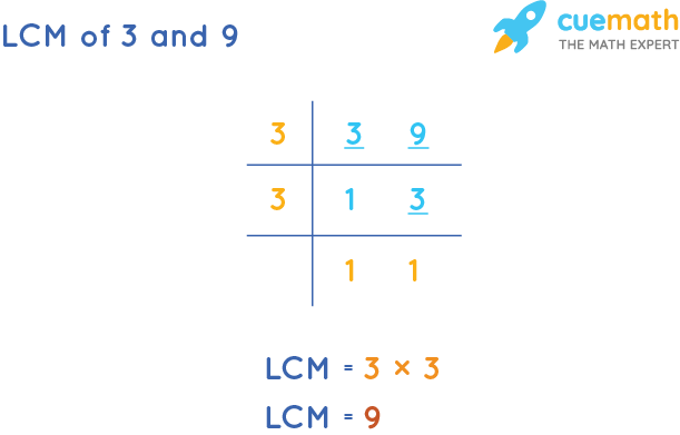 LCM of 3 and 9 by Division Method