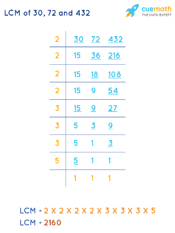 LCM of 30, 72, and 432 by Division Method