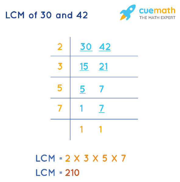 LCM of 30 and 42 by Division Method