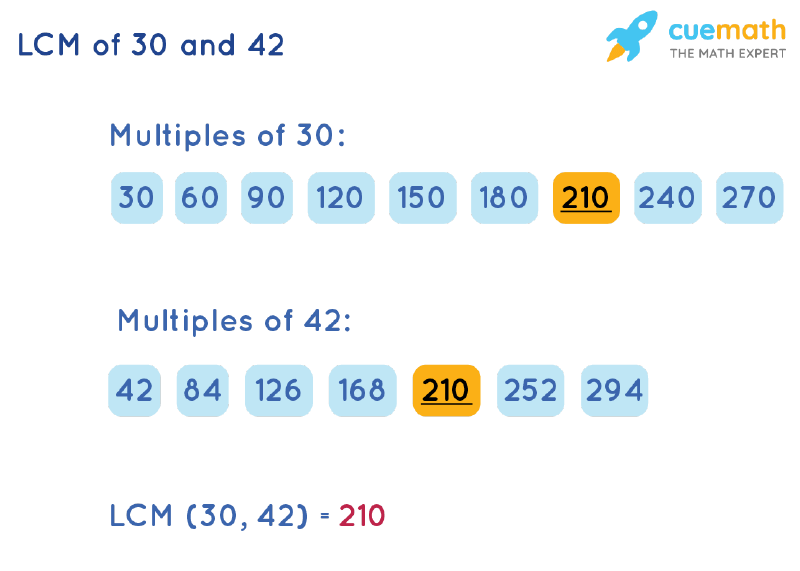 LCM of 30 and 42 by Listing Multiples Method