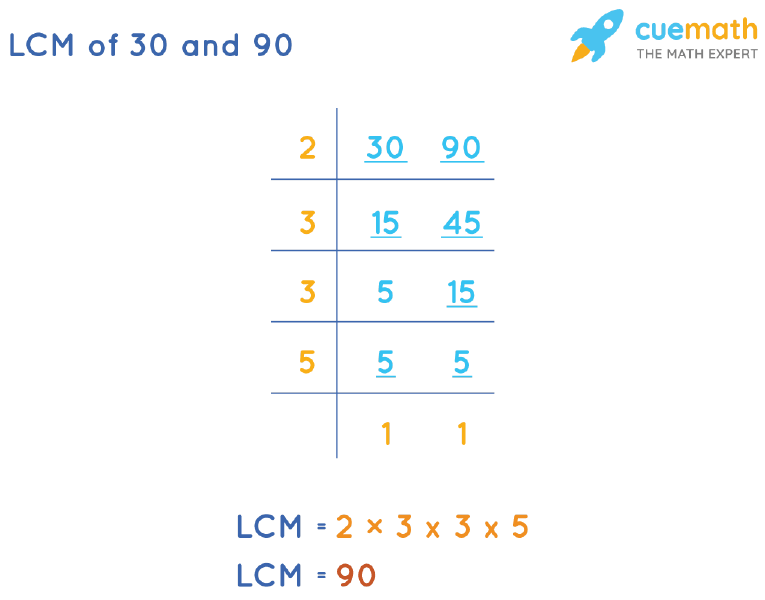 LCM of 30 and 90 by Division Method