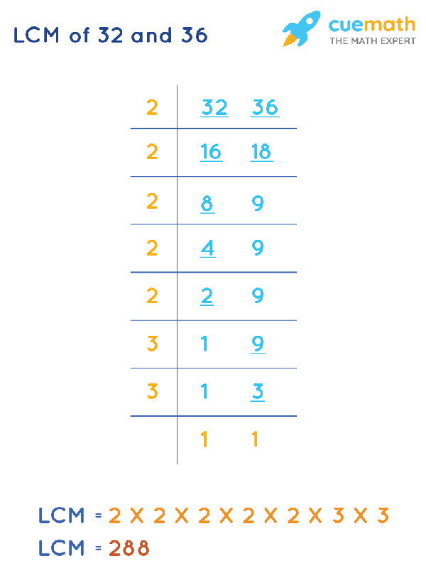 LCM of 32 and 36 by Division Method