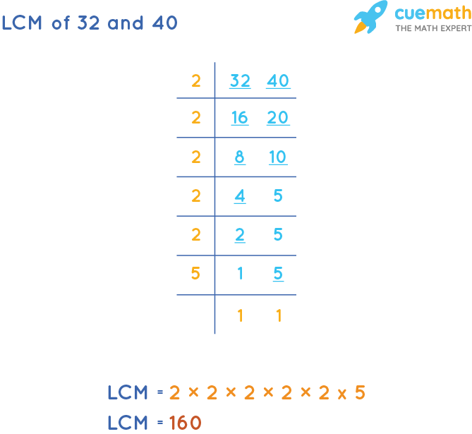 LCM of 32 and 40 by Division Method