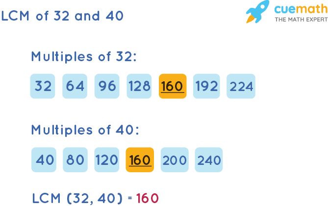 LCM of 32 and 40 by Listing Multiples Method