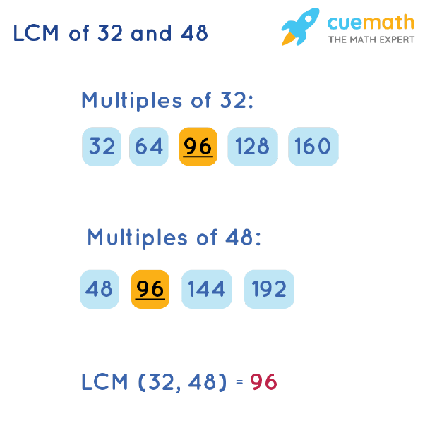 LCM of 32 and 48 by Listing Multiples Method