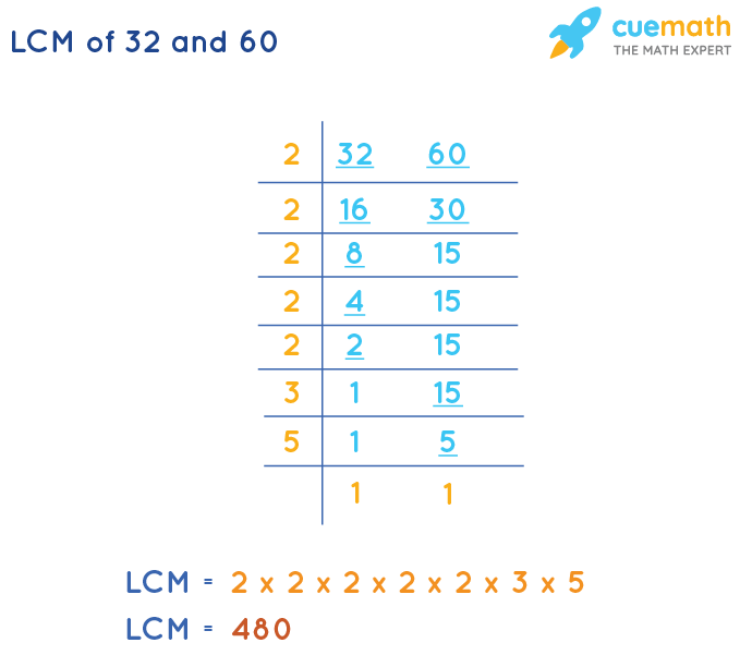 LCM of 32 and 60 by Division Method