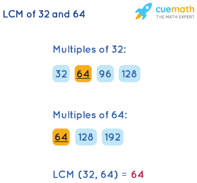 LCM of 32 and 64 by Listing Multiples Method