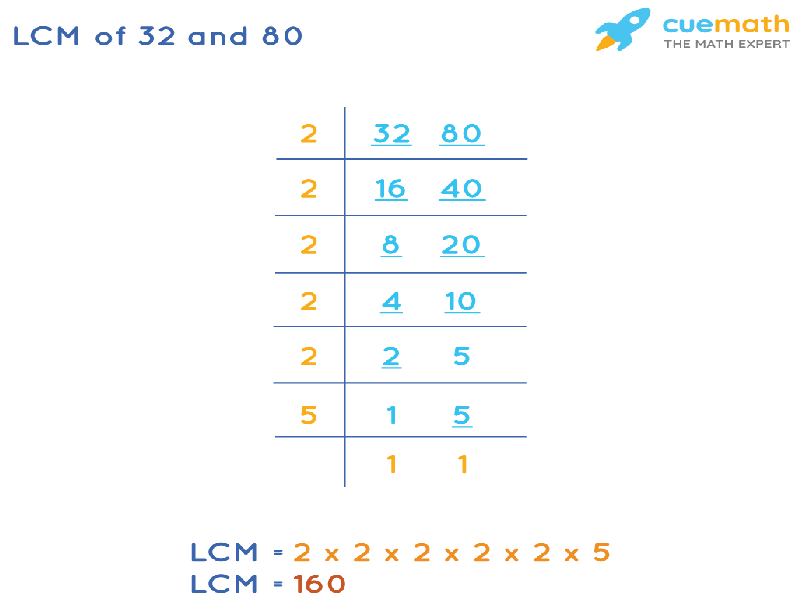 LCM of 32 and 80 by Division Method