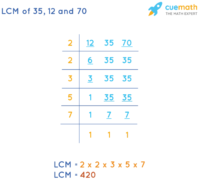 LCM of 35, 12, and 70 by Division Method