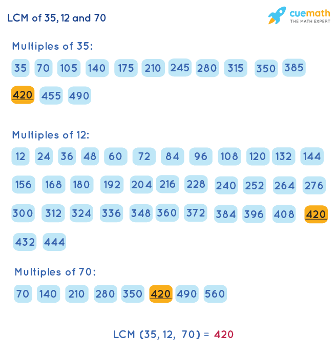 LCM of 35, 12, and 70 by Listing Multiples Method