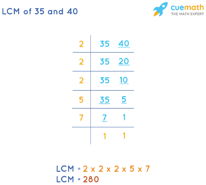 LCM of 35 and 40 by Division Method