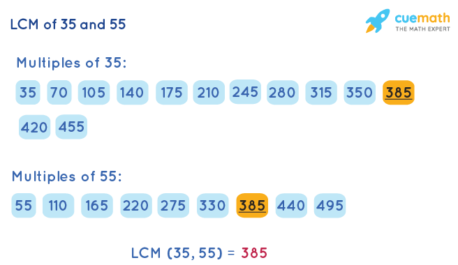 LCM of 35 and 55 by Listing Multiples Method