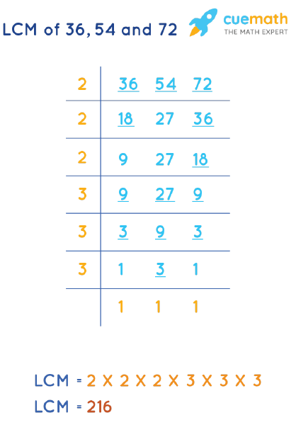 LCM of 36, 54, and 72 by Division Method