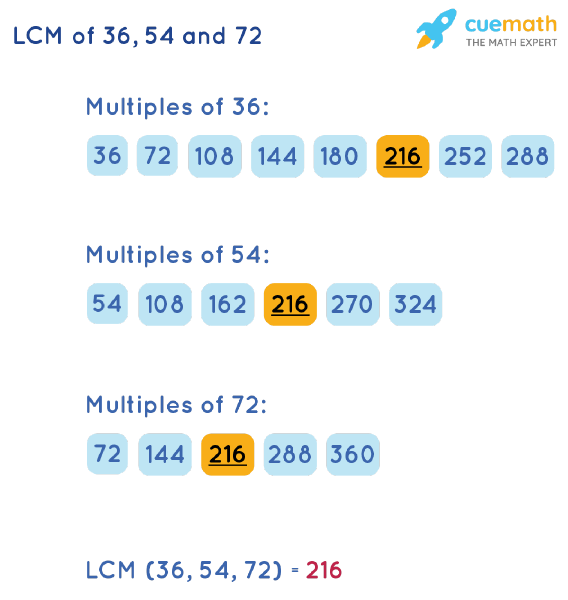 LCM of 36, 54, and 72 by Listing Multiples Method