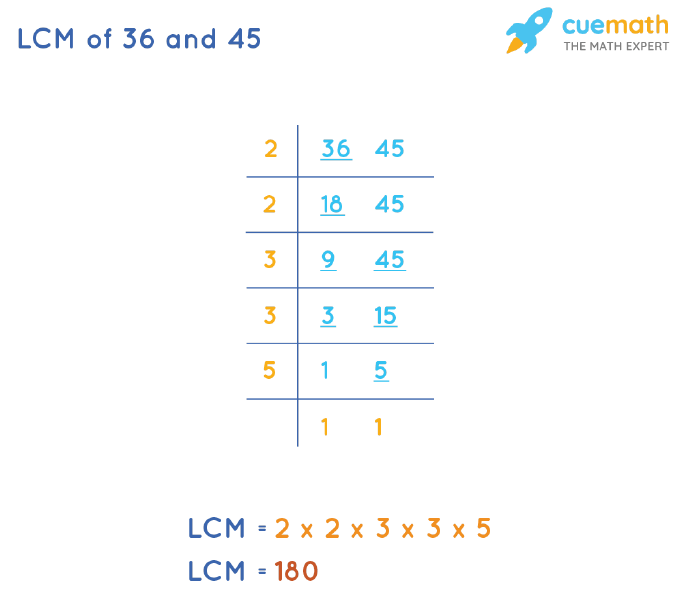 LCM of 36 and 45 by Division Method