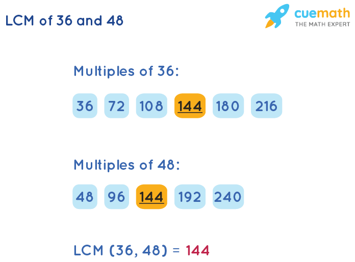 LCM of 36 and 48 by Listing Multiples Method