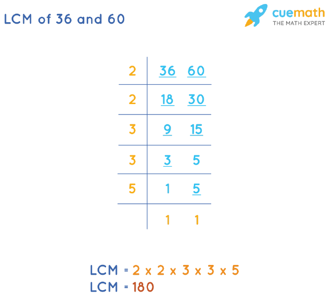 LCM of 36 and 60 by Division Method