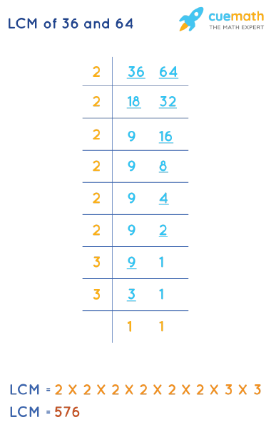 LCM of 36 and 64 by Division Method