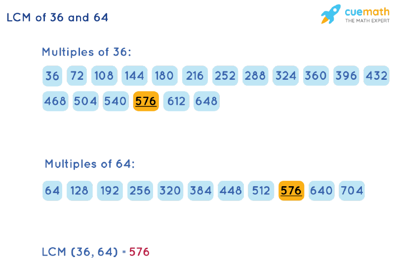 LCM of 36 and 64 by Listing Multiples Method