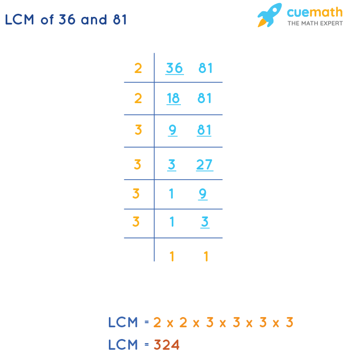 LCM of 36 and 81 by Division Method