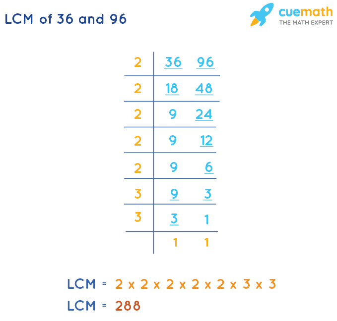 LCM of 36 and 96 by Division Method