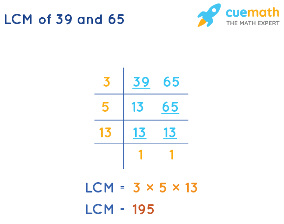 LCM of 39 and 65 by Division Method