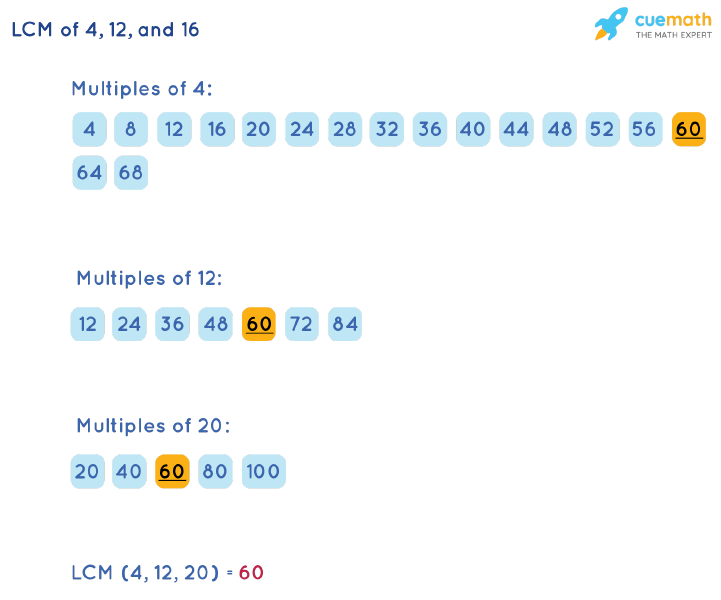 LCM of 4, 12, and 20 by Listing Multiples Method