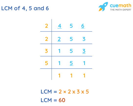 LCM of 4, 5, and 6 by Division Method