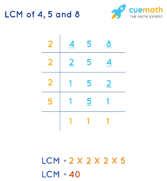 LCM of 4, 5, and 8 by Division Method