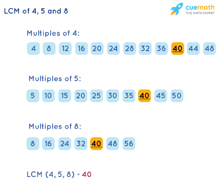 LCM of 4, 5, and 8 by Listing Multiples Method