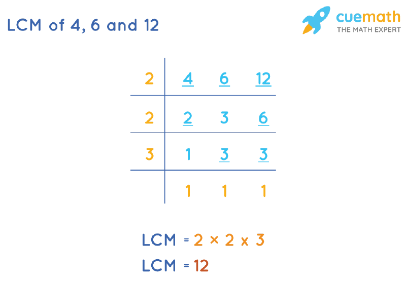 LCM of 4, 6, and 12 by Division Method
