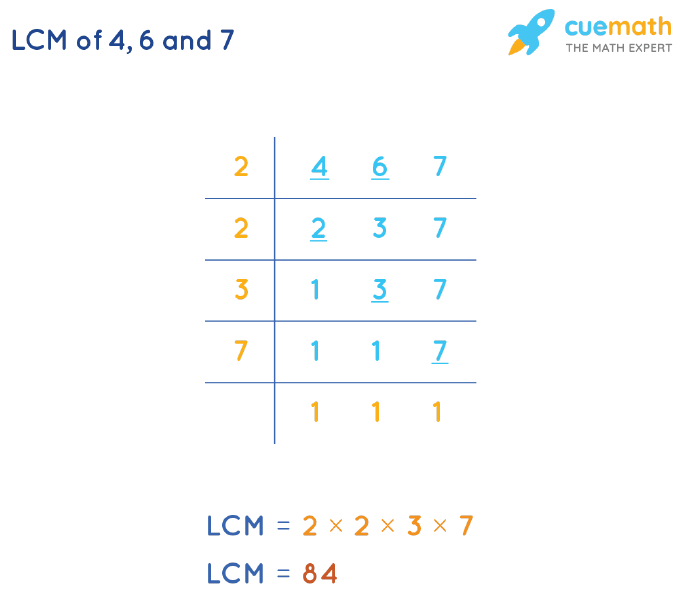 LCM of 4, 6, and 7 by Division Method