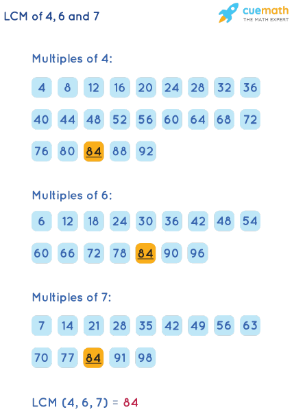 LCM of 4, 6, and 7 by Listing Multiples Method