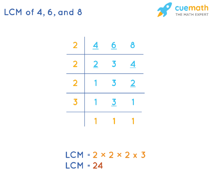 LCM of 4, 6, and 8 by Division Method